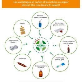 affiche pour le tri des produits pharmaceutiques